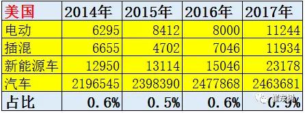 2017年1-2月中国新能源车被美国反超