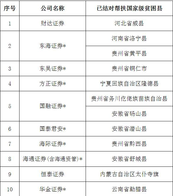中证协发布扶贫名单:今年25家券商帮扶32个贫困县