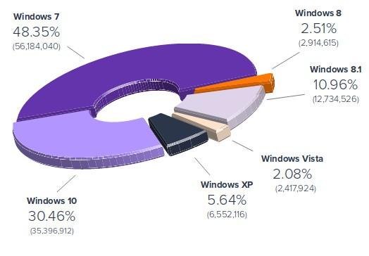 超win8+vista 仍有这么多电脑运行Windows XP