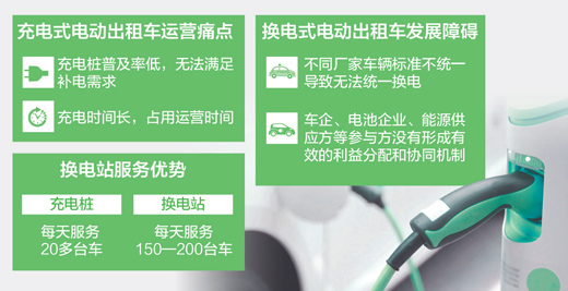 充电桩少、充电时间长 换电式出租车前景如何