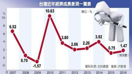 台媒:台湾经济成长日益疲弱 啥原因造成的?