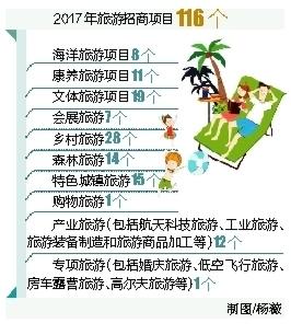 海南旅游招商项目116个 投资概算达2638.88亿元