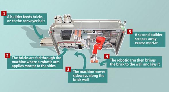 """砌墙神器将""""降临""""英国工地 速度比人工快6倍"""