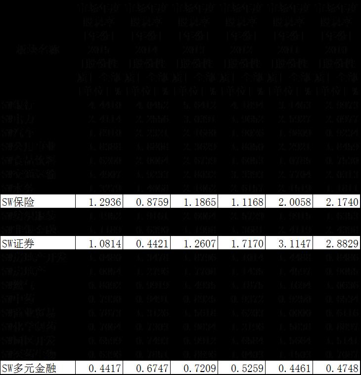 现金分红差异大 金融股价值投资路漫漫