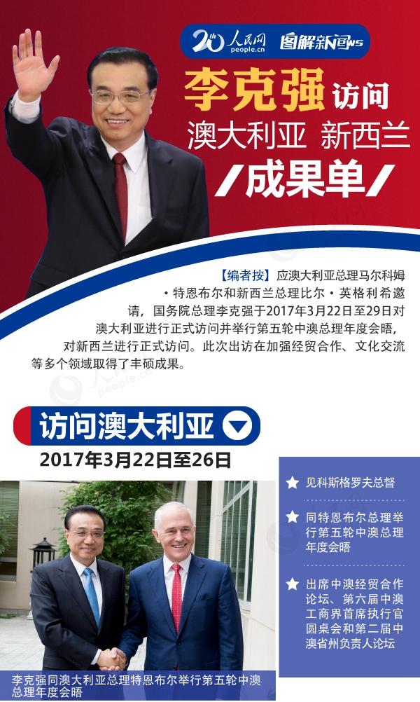 李克强总理访问成果单