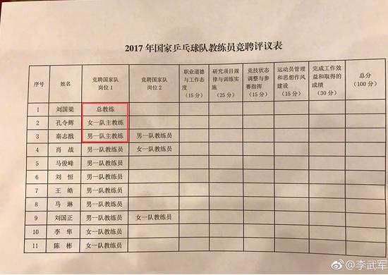 刘国梁任总教练成定局 秦志戬孔令辉或分管男女队