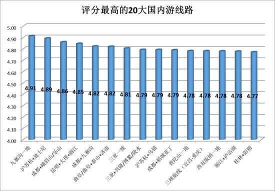 二三线城市旅游幸福指数反超一线