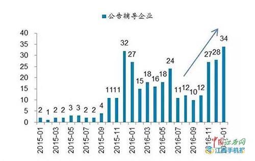 5家江西新三板公司拟转板 A股才是绽放的理想之地?