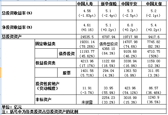 """四大险企""""理财术"""":今年看好港股"""