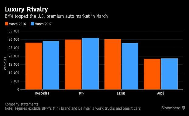 宝马3月美国销量超越奔驰 2017年首胜