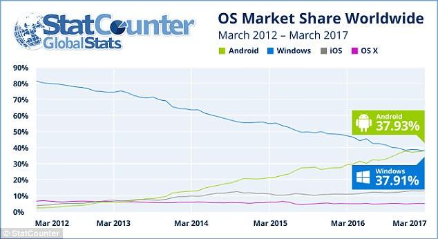 调查:安卓首次超过Windows 成为第一大操作系统