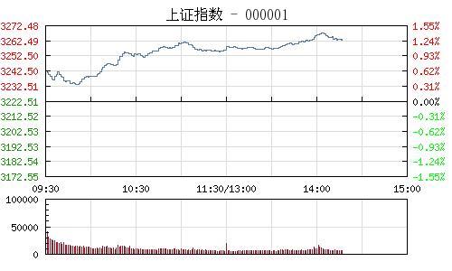 快讯:沪指震荡走高 创业板指涨近2%
