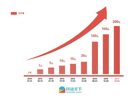 """民贷天下迈入""""200亿""""时代  抢占科技金融高地"""