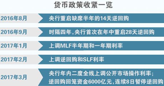 央行保持货币供给定力不放水 市场利率预计仍上行