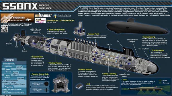 美媒:美军下代战略核潜艇威力惊人 中俄应畏惧