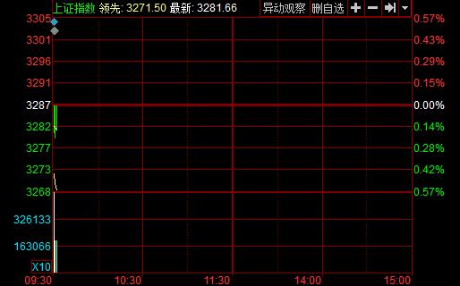 开盘:两市低开沪指跌0.04% 雄安概念持续走强
