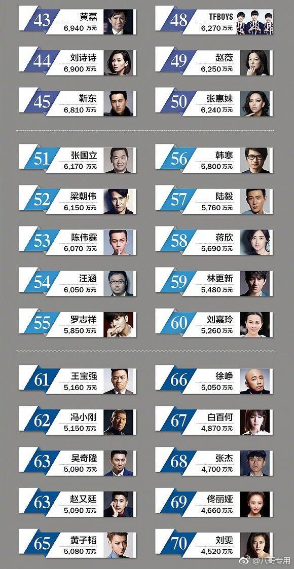 2019明星收入排行榜_福布斯 2019年全球明星收入排行榜 成龙居演员榜第