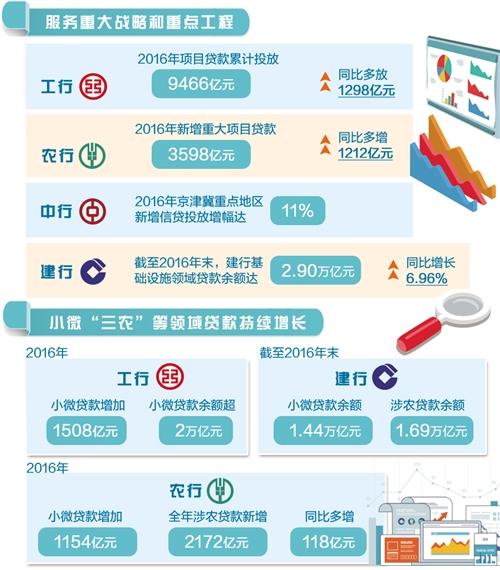 """聚焦2016上市银行年报 着力支持小微""""三农"""""""