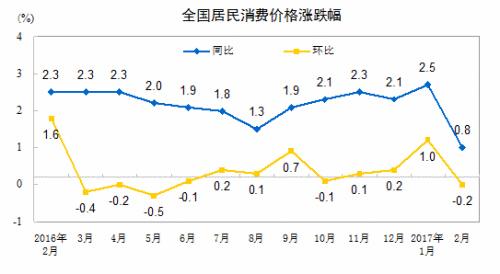 3月份CPI将于12日公布 涨幅或继续维持低位