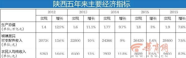 陕经济增速连年高于全国均速 大西安地铁规划达23条