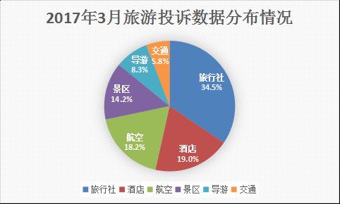 3月旅游投诉舆情公布:在线旅游企业回复率均超50%