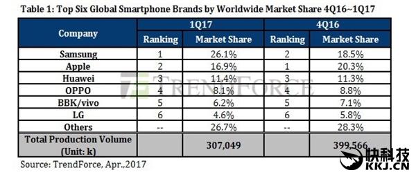 三星手机重新领跑雍美!iPhone 7新版拯救了苹果