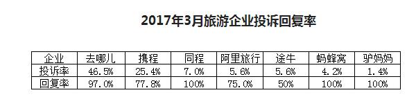 3月旅游投诉舆情:在线旅游企业回复率均超50%