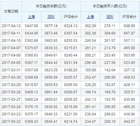 两市融资余额三连升 增加16.59亿元
