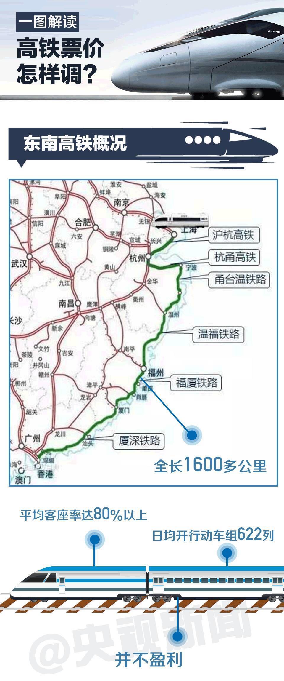 中国高铁将第一次跨省调价 一图解读票价怎样调