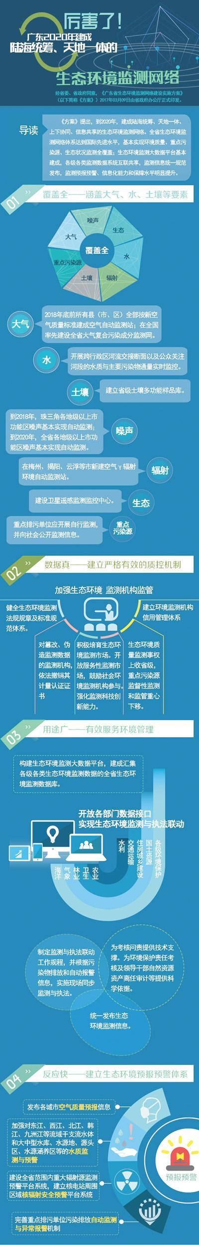 2012年广东各市gdp_2020年广州研发投入将占GDP3%