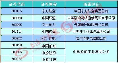 央企混改19家试点 中国核电等这些企业或参与