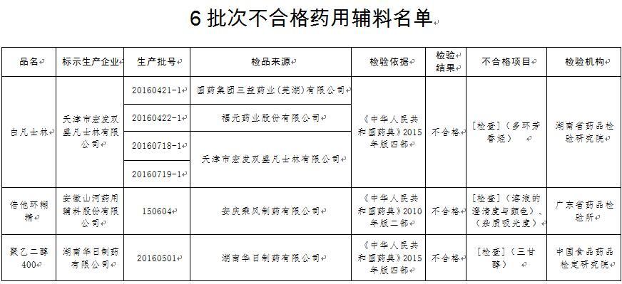 食药监总局公布6批次药用辅料不合格 已要求立案(表)