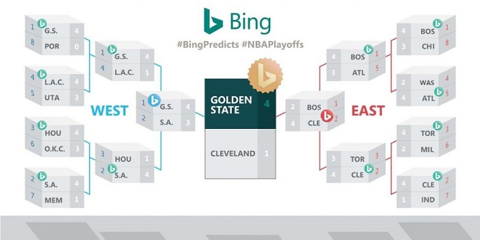 必应预测金州勇士队会拿下2017 NBA总冠军