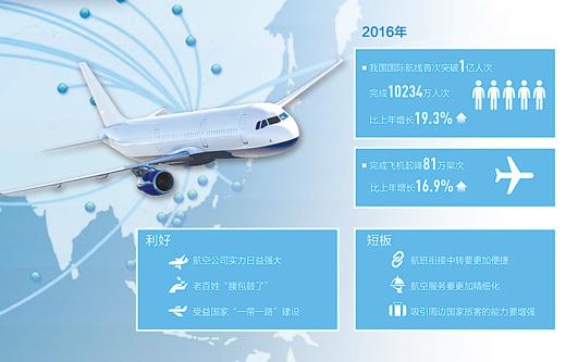 中国民航如何在国际航线中快速发展