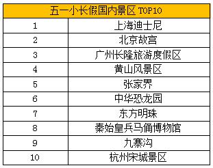 携程发布《五一人气景区榜单》 长三角景区受青睐