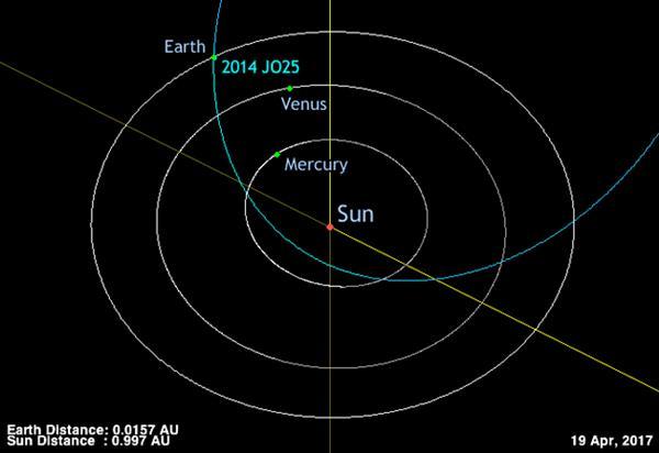 惊出一身冷汗 一颗小行星直奔地球而来