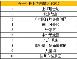 《五一人气景区榜单》 长三角景区受青睐