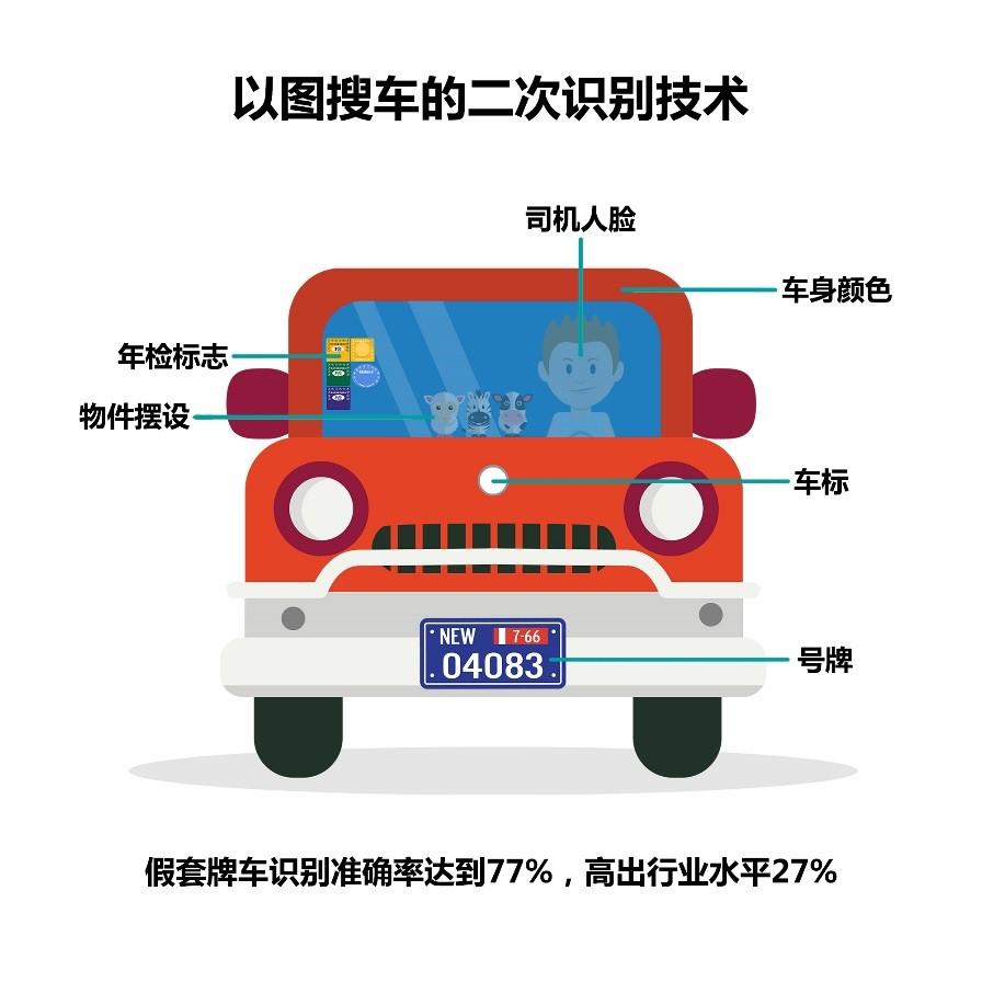海信交通管控平台升级 通过车内摆件实现套牌车搜索