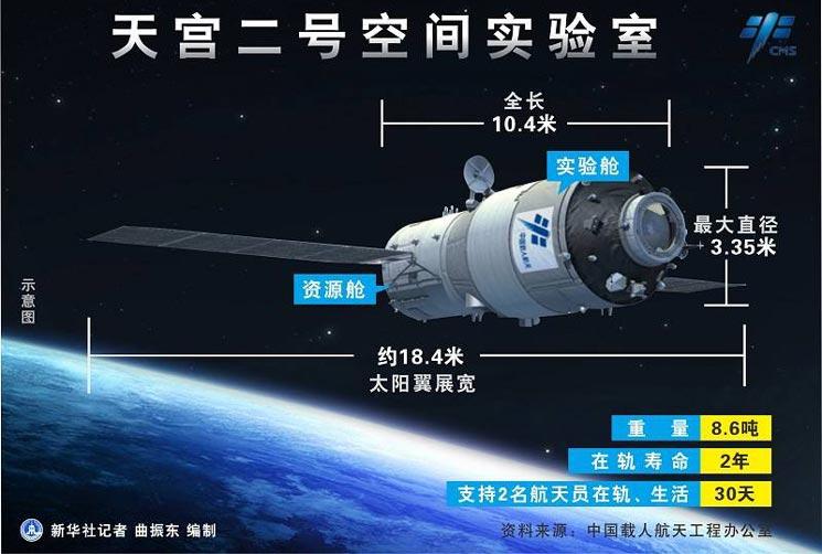 图表:天宫二号空间实验室(新华社记者 曲振东 编制).