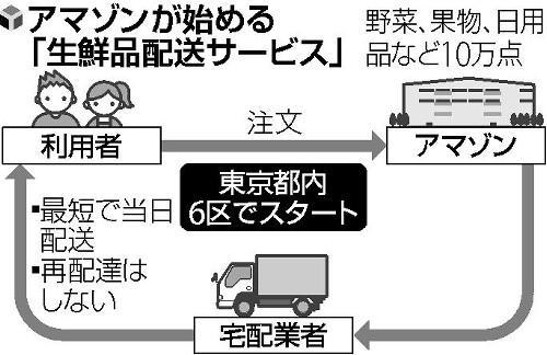 日本亚马逊推出生鲜食品配送服务