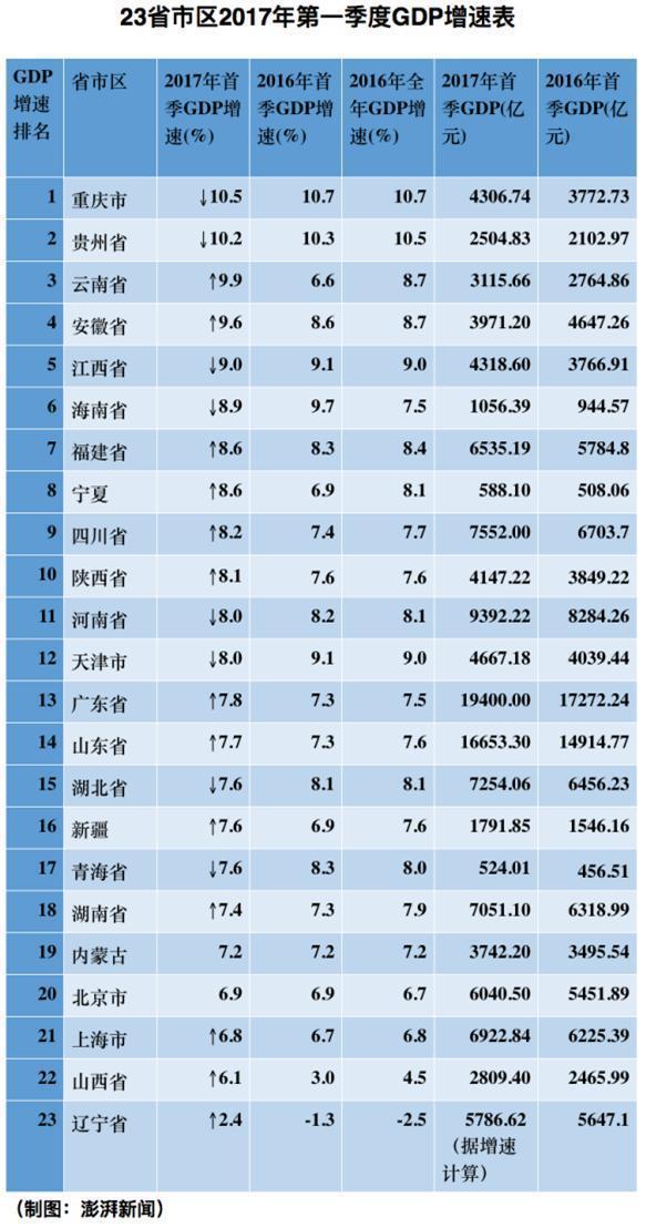 23省市区公布首季GDP增速:辽宁云南山西同比加快逾3%