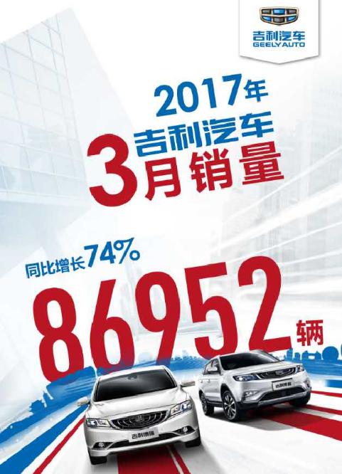 吉利汽车一季度热销27.85万辆 增幅近一番
