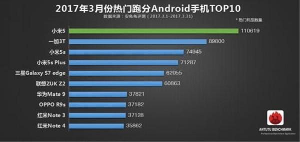 3月热门手机跑分TOP 10