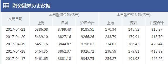 两融余额连续四日下降 融资减少80.75亿元