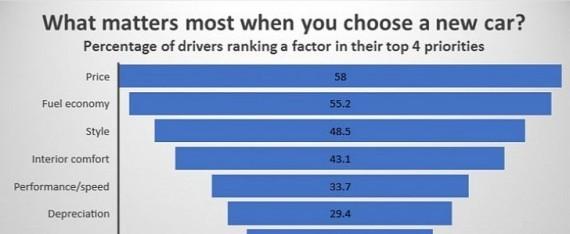 哪些因素主导英国车主购车决定 环保性垫底