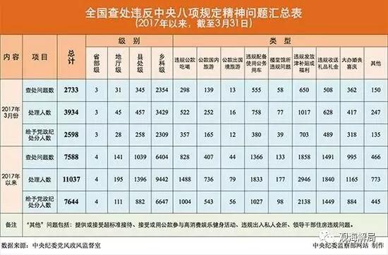 17省部级违反八项规定被处理 至少9人倒在饭桌上