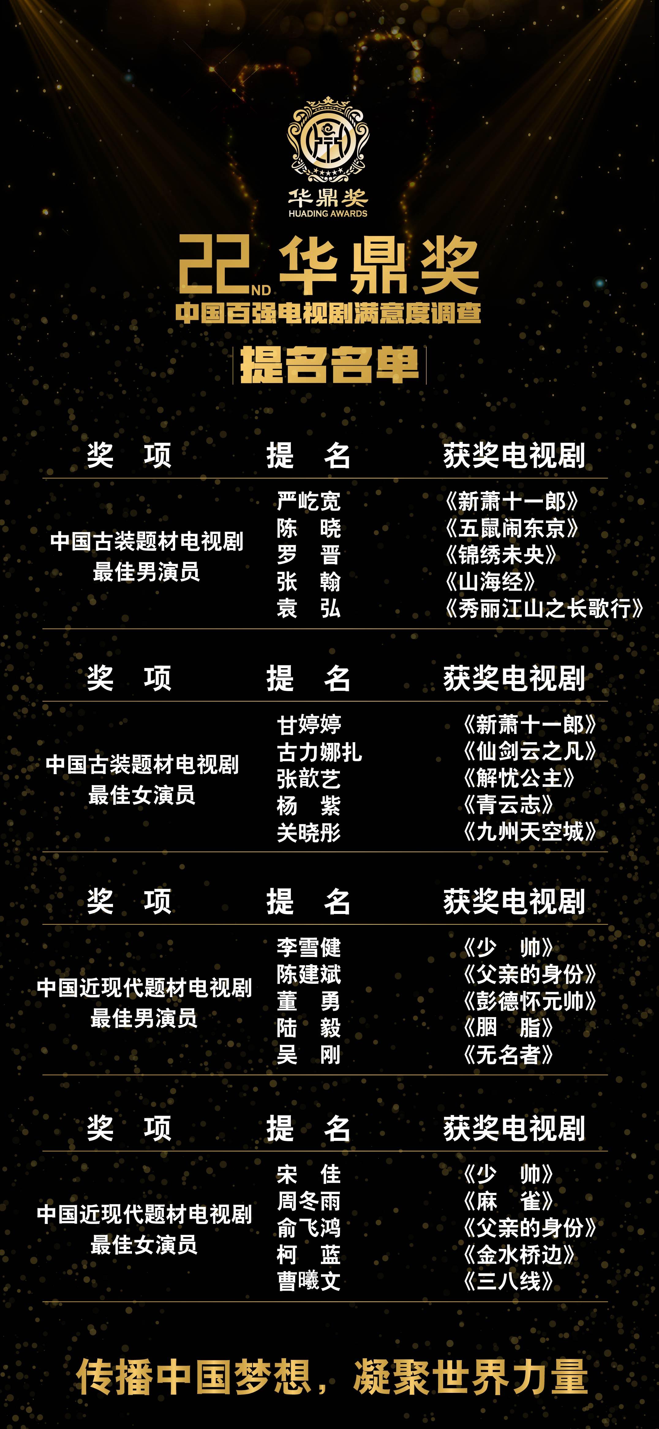 华鼎奖提名公布投票开启 新生代演员老戏骨竞逐