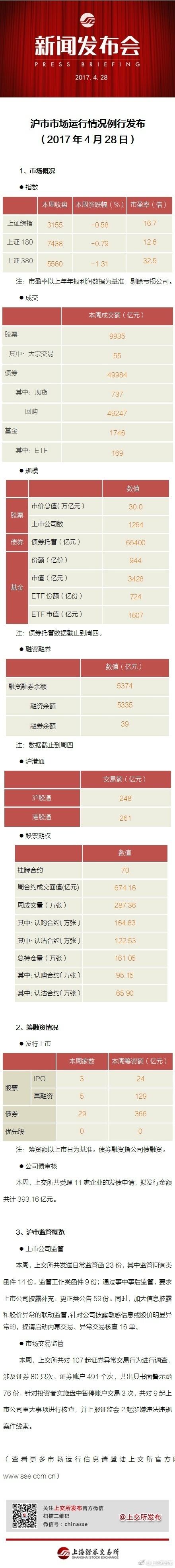 上交所:本周共对107起证券异常交易行为进行调查