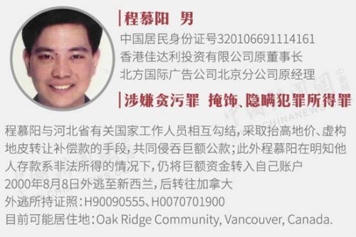 中国曝光22名外逃人员线索 含河北原书记之子