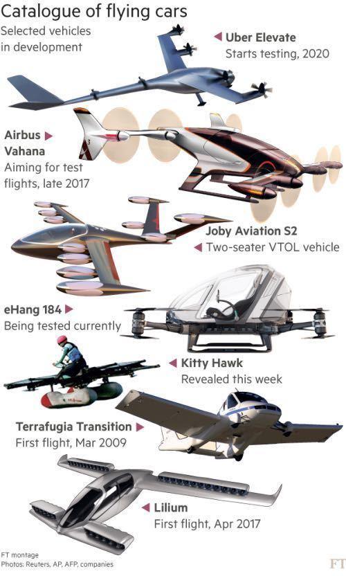 硅谷正在为它疯狂,飞行汽车真的会一飞冲天吗